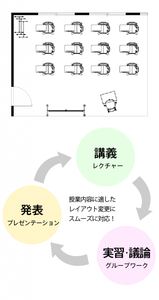 テーブル付きチェア使用のレクチャーレイアウト1の図面